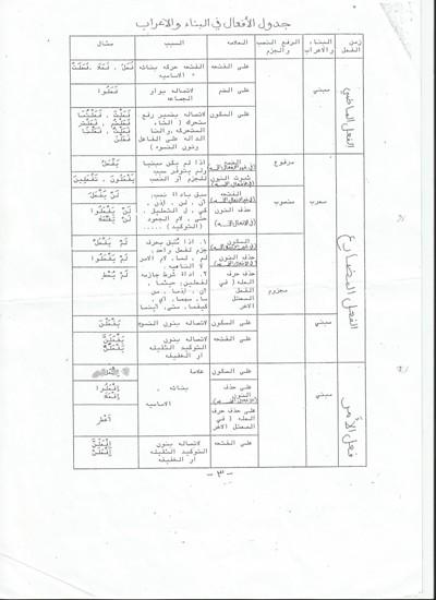 جدول الأفعال في البناء والإعراب لبجروت العربية مناهج عرب 48 1476635824131.jpg